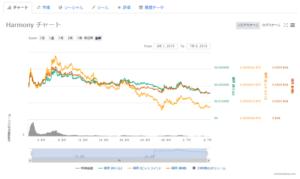 ONEのチャート画像