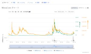 モナコインのチャート画像